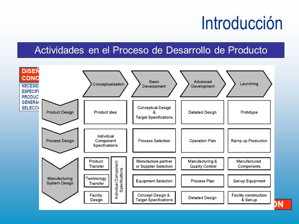Equipos de Trabajo más complejos Entornos de Ingeniería Concurrente con las Tecnologías de la Información Requieren de nuevos metododologías de trabajo y herramientas basadas en TI Introducción Producto