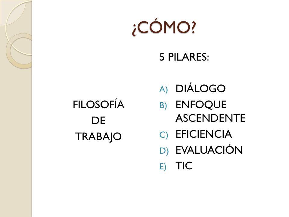 ¿CÓMO? FILOSOFÍA DE TRABAJO 5 PILARES: A) DIÁLOGO B) ENFOQUE ASCENDENTE C) EFICIENCIA D) EVALUACIÓN E) TIC