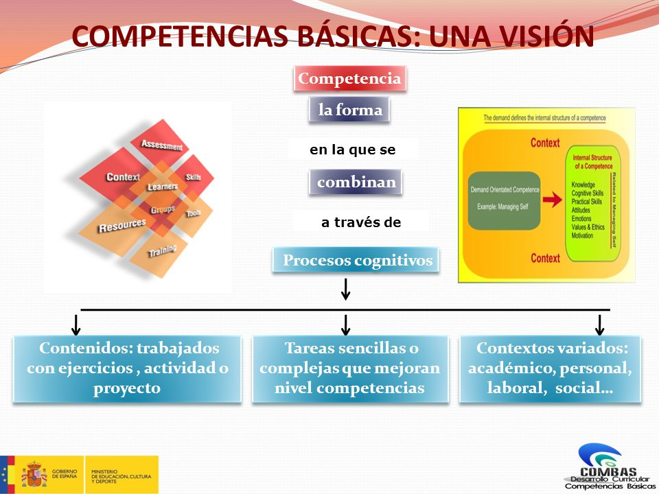 Orientaciones para desarrollar en la CCP 3.- Relacionar tareas con competencias y contenidos Dadas las actividades anteriores seleccionar competencias y contenidos 2.