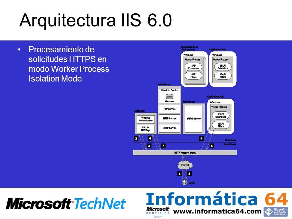 Arquitectura IIS 6.0 Procesamiento de solicitudes HTTPS en modo Worker Process Isolation Mode