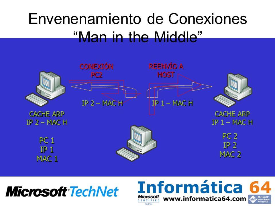 Envenenamiento de Conexiones Man in the Middle PC 1 IP 1 MAC 1 PC 2 IP 2 MAC 2 IP 2 – MAC H IP 1 – MAC H CACHE ARP IP 2 – MAC H CACHE ARP IP 1 – MAC H