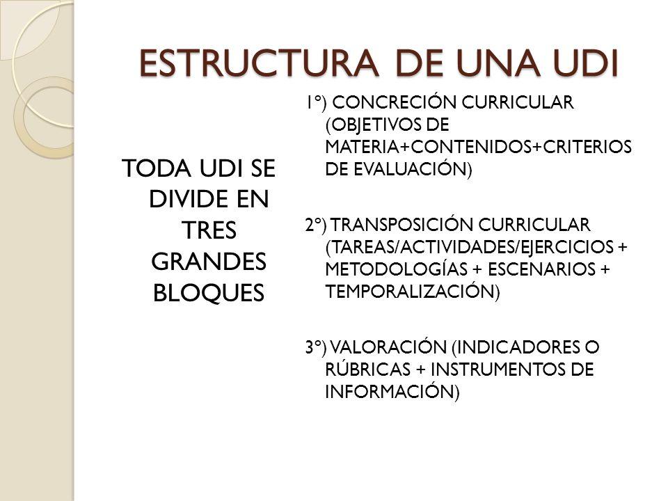 ESTRUCTURA DE UNA UDI TODA UDI SE DIVIDE EN TRES GRANDES BLOQUES 1º) CONCRECIÓN CURRICULAR (OBJETIVOS DE MATERIA+CONTENIDOS+CRITERIOS DE EVALUACIÓN) 2