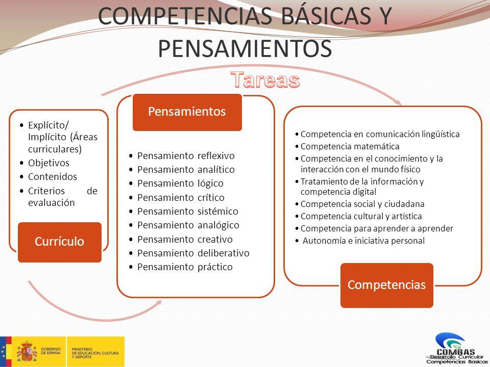 COMPETENCIAS BÁSICAS Y PENSAMIENTOS Explícito/ Implícito (Áreas curriculares) Objetivos Contenidos Criterios de evaluación Currículo Pensamiento refle