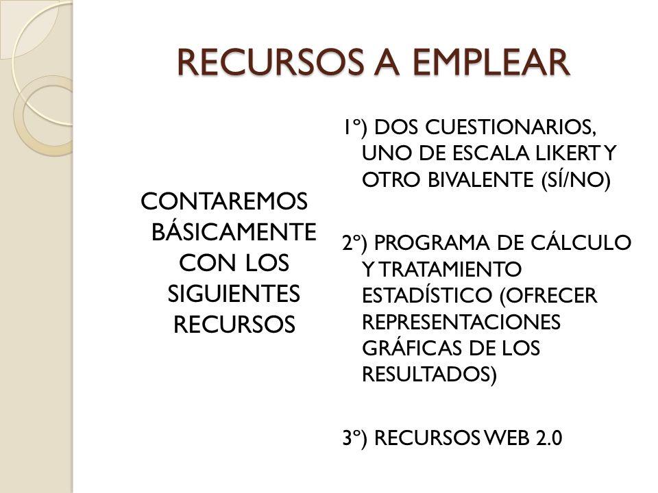 RECURSOS A EMPLEAR CONTAREMOS BÁSICAMENTE CON LOS SIGUIENTES RECURSOS 1º) DOS CUESTIONARIOS, UNO DE ESCALA LIKERT Y OTRO BIVALENTE (SÍ/NO) 2º) PROGRAMA DE CÁLCULO Y TRATAMIENTO ESTADÍSTICO (OFRECER REPRESENTACIONES GRÁFICAS DE LOS RESULTADOS) 3º) RECURSOS WEB 2.0
