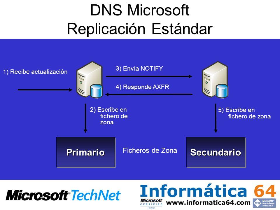 DNS Microsoft Replicación Estándar PrimarioPrimarioSecundarioSecundario Ficheros de Zona 1) Recibe actualización 3) Envía NOTIFY 4) Responde AXFR 5) E