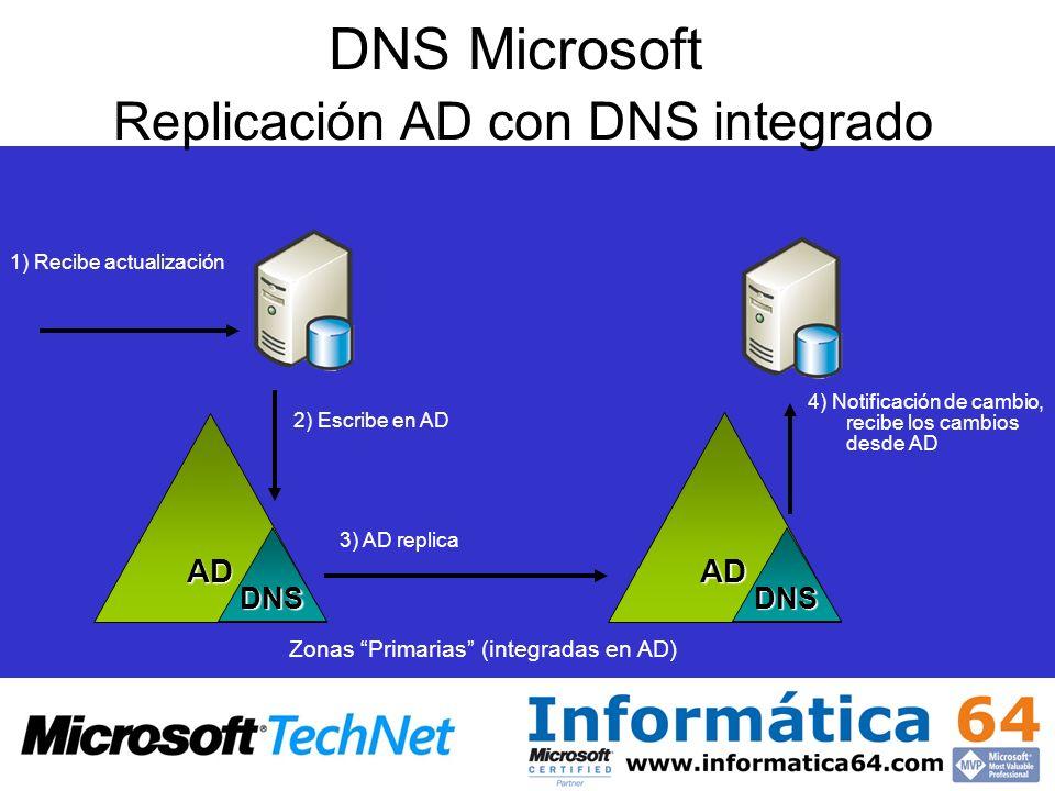 1) Recibe actualización 3) AD replica 4) Notificación de cambio, recibe los cambios desde AD 2) Escribe en AD AD DNS AD DNS Zonas Primarias (integrada