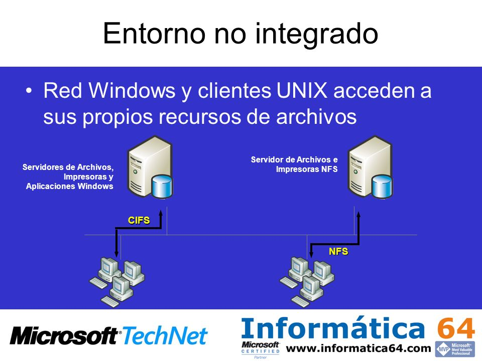 Entorno no integrado Red Windows y clientes UNIX acceden a sus propios recursos de archivos Servidor de Archivos e Impresoras NFS Servidores de Archiv