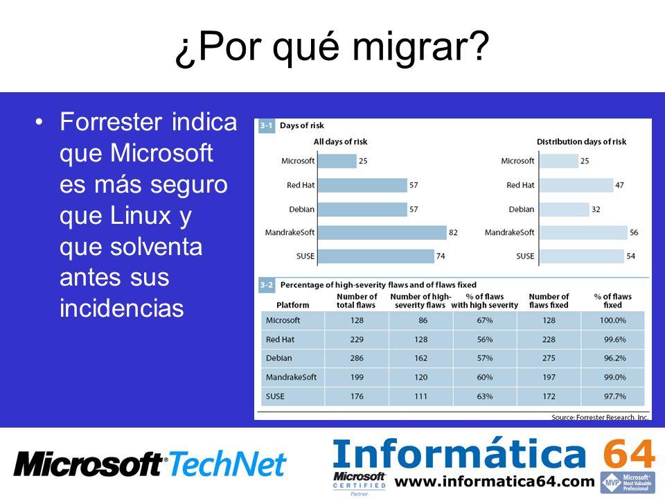 ¿Por qué migrar? Forrester indica que Microsoft es más seguro que Linux y que solventa antes sus incidencias