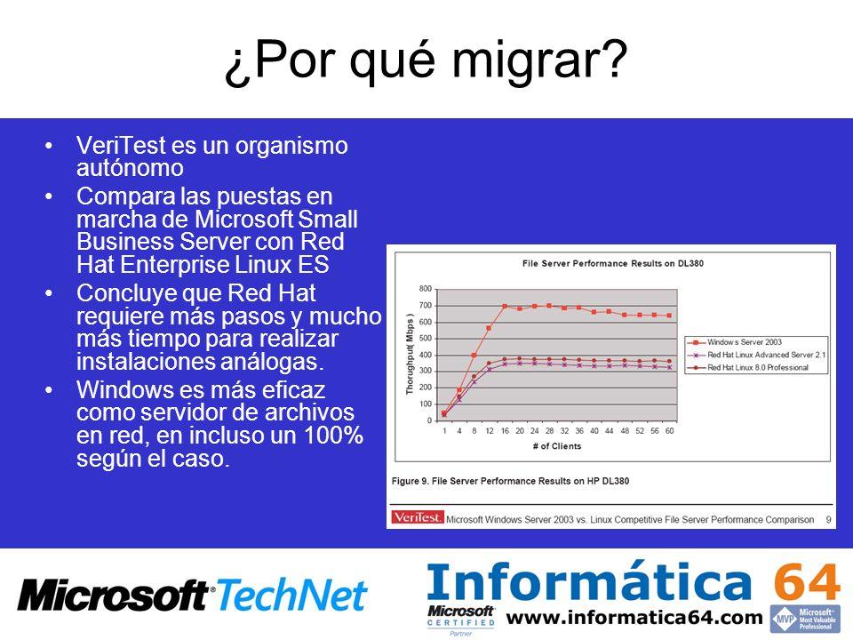 ¿Por qué migrar? VeriTest es un organismo autónomo Compara las puestas en marcha de Microsoft Small Business Server con Red Hat Enterprise Linux ES Co