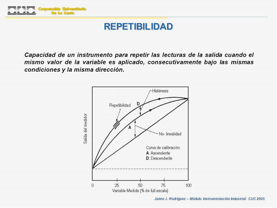 Jaime J. Rodríguez – Módulo Instrumentación Industrial CUC 2005 REPETIBILIDAD Capacidad de un instrumento para repetir las lecturas de la salida cuand