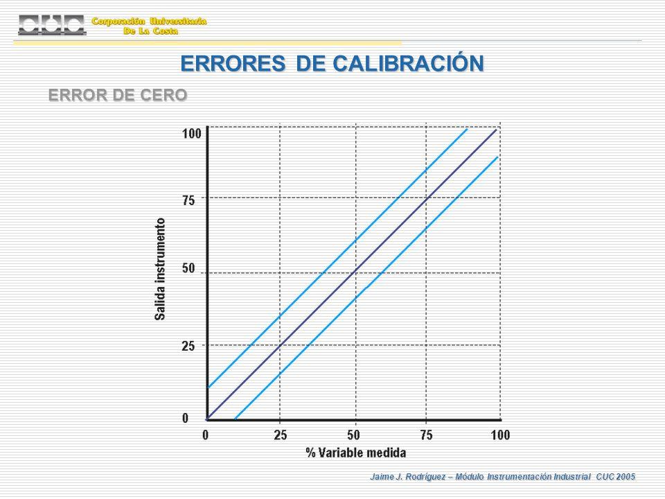 Jaime J. Rodríguez – Módulo Instrumentación Industrial CUC 2005 ERRORES DE CALIBRACIÓN ERROR DE CERO