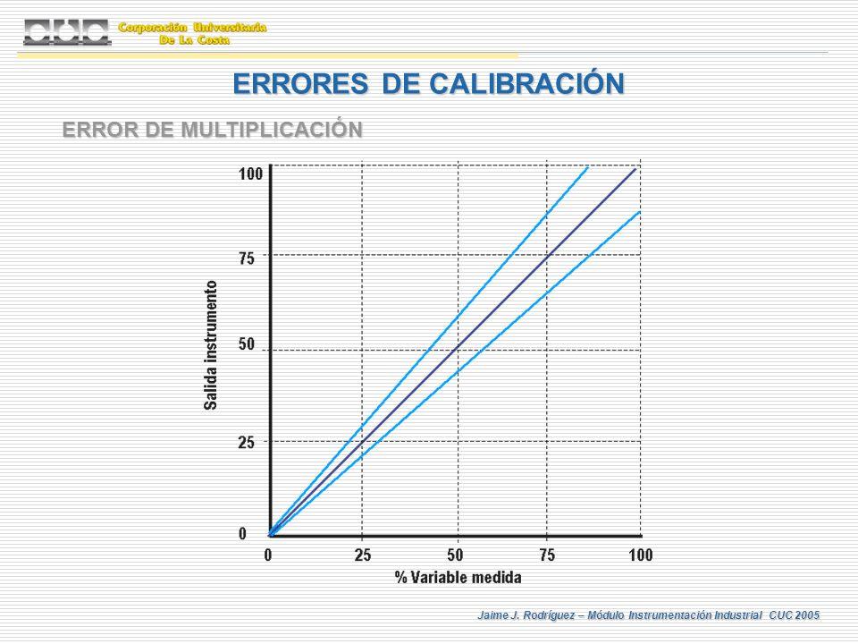 Jaime J. Rodríguez – Módulo Instrumentación Industrial CUC 2005 ERRORES DE CALIBRACIÓN ERROR DE MULTIPLICACIÓN