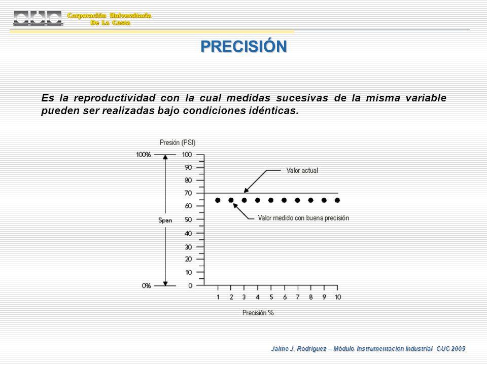 Jaime J. Rodríguez – Módulo Instrumentación Industrial CUC 2005 Es la reproductividad con la cual medidas sucesivas de la misma variable pueden ser re