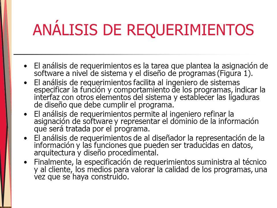 ANÁLISIS DE REQUERIMIENTOS El análisis de requerimientos es la tarea que plantea la asignación de software a nivel de sistema y el diseño de programas (Figura 1).