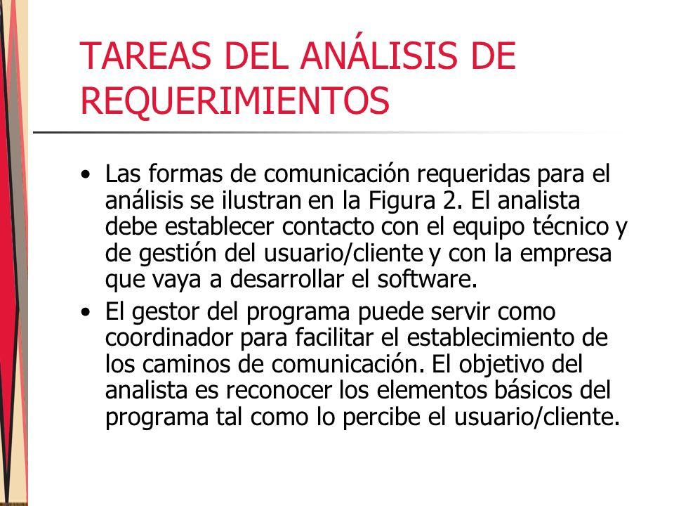 TAREAS DEL ANÁLISIS DE REQUERIMIENTOS Las formas de comunicación requeridas para el análisis se ilustran en la Figura 2.