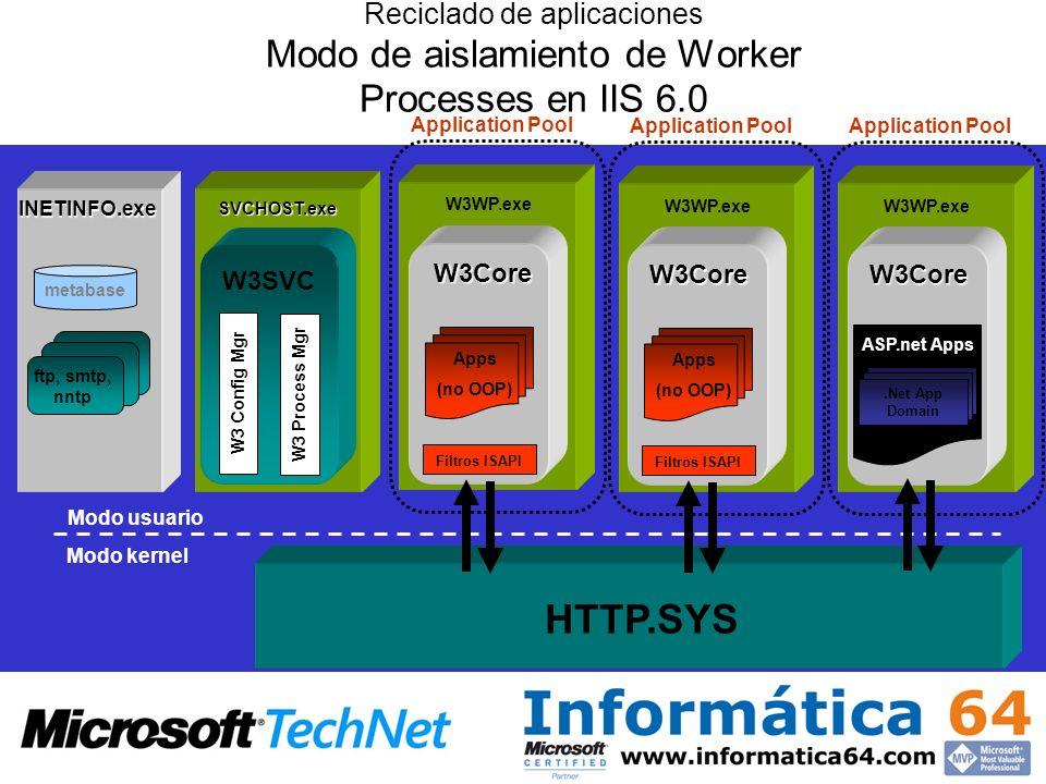 Reciclado de aplicaciones Modo de aislamiento de Worker Processes en IIS 6.0 INETINFO.exe metabase ftp, smtp, nntp Modo usuario Modo kernel HTTP.SYS W
