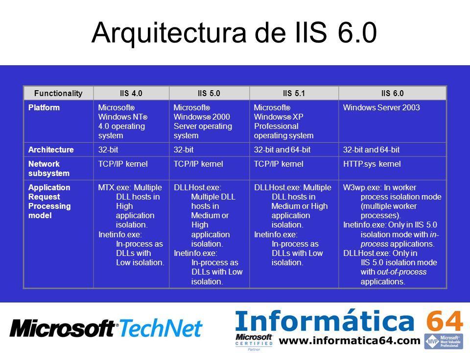 Arquitectura de IIS 6.0 FunctionalityIIS 4.0IIS 5.0IIS 5.1IIS 6.0 PlatformMicrosoft ® Windows NT ® 4.0 operating system Microsoft ® Windows ® 2000 Ser
