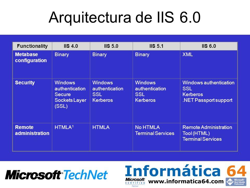 Arquitectura de IIS 6.0 FunctionalityIIS 4.0IIS 5.0IIS 5.1IIS 6.0 Metabase configuration Binary XML SecurityWindows authentication Secure Sockets Laye