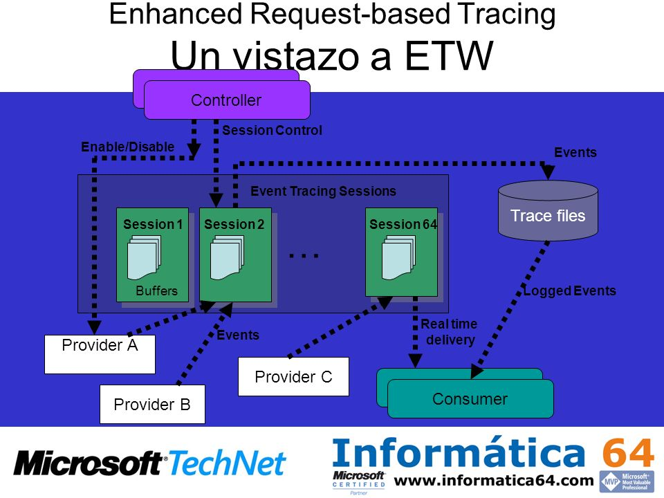 Enhanced Request-based Tracing Un vistazo a ETW Provider C Provider B Provider A Trace files Controller … Consumer Real time delivery Logged Events Se