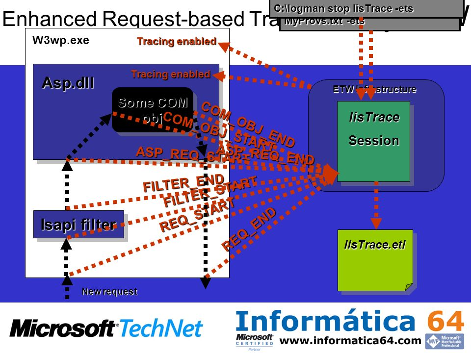 Enhanced Request-based Tracing - IIS y ETW IisTraceSession ETW Infrastructure W3wp.exe Isapi filter Asp.dll Some COM obj obj C:\Logman start IisTrace