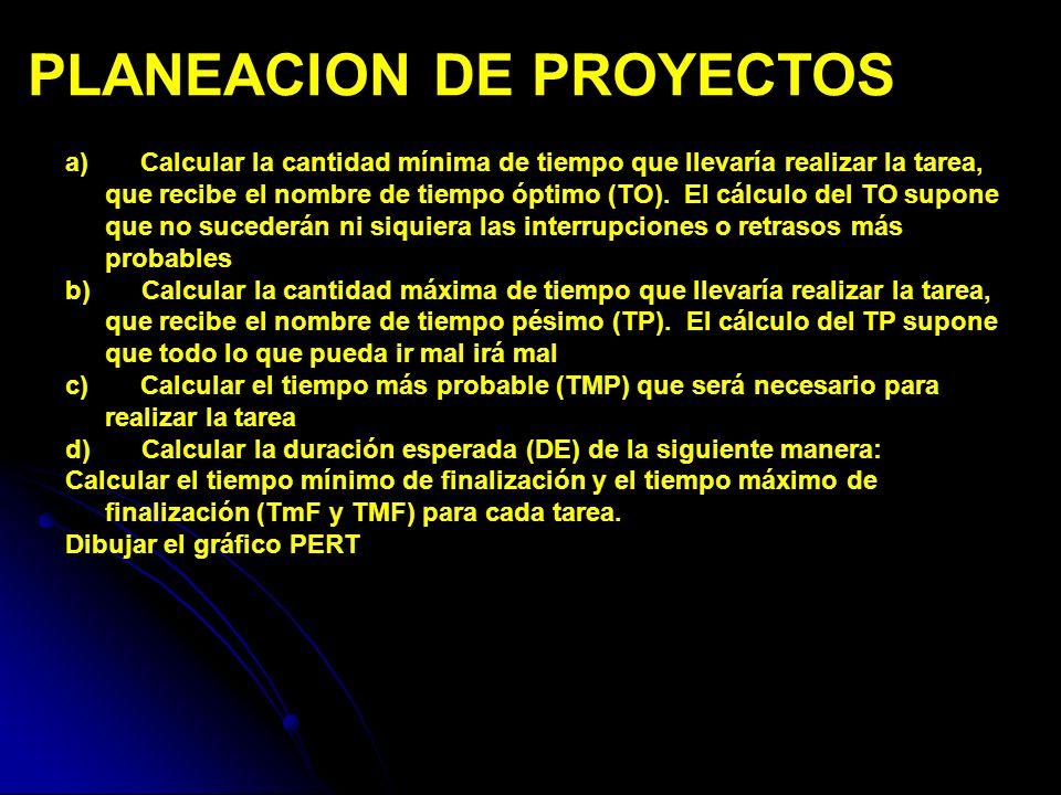 PLANEACION DE PROYECTOS Control de Costos Es controlar los cambios al presupuesto del proyecto.