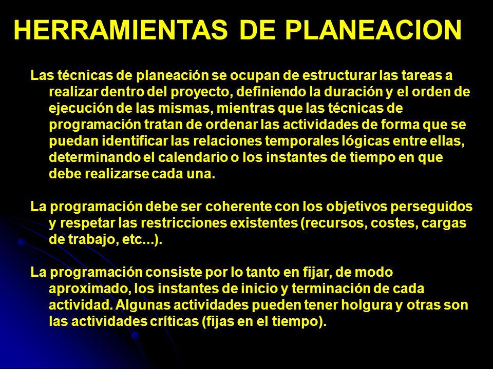 HERRAMIENTAS DE PLANEACION PASOS: Construir un diagrama de tiempos (instantes de comienzo y holgura de las actividades).