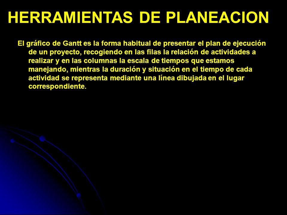 HERRAMIENTAS DE PLANEACION PERT (Program Evaluation and Review Technique) Desarrollado por la Special Projects Office de la Armada de EE.UU.