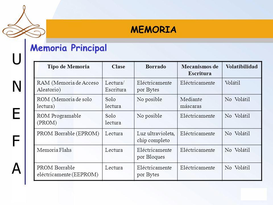 UNEFAUNEFA Memoria Principal MEMORIA Tipo de MemoriaClaseBorradoMecanismos de Escritura Volatibilidad RAM (Memoria de Acceso Aleatorio) Lectura/ Escri