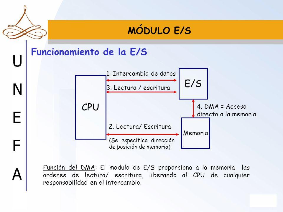 UNEFAUNEFA Funcionamiento de la E/S MÓDULO E/S CPU E/S 1. Intercambio de datos Memoria 2. Lectura/ Escritura 3. Lectura / escritura 4. DMA = Acceso di