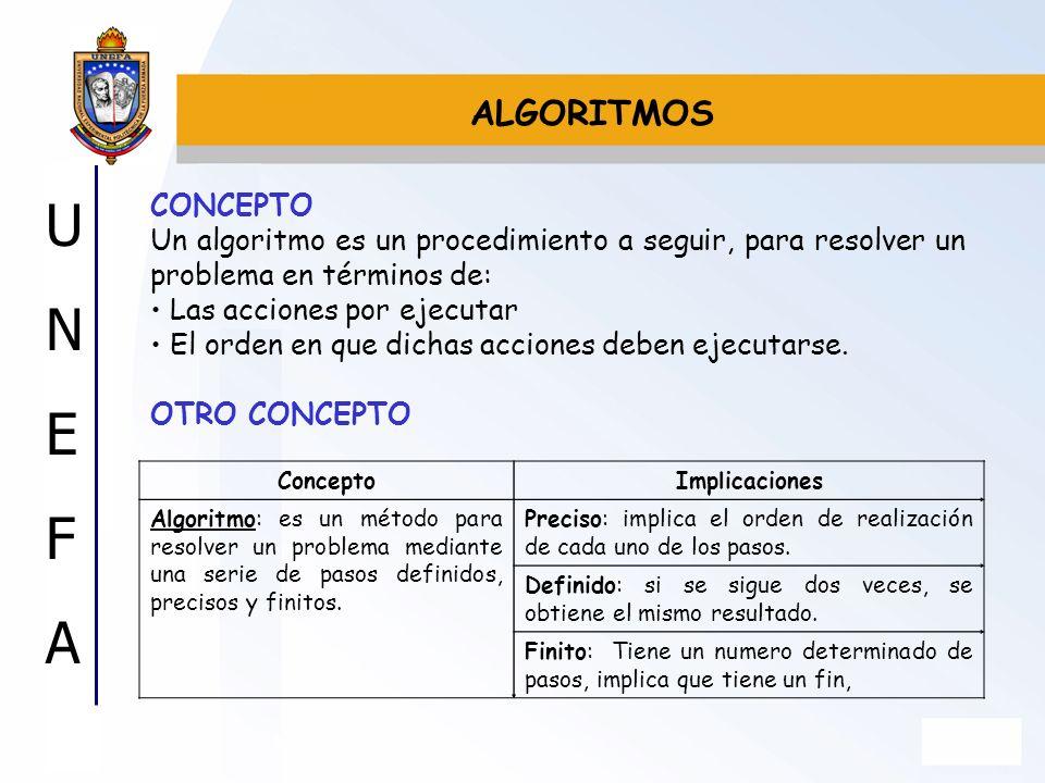 UNEFAUNEFA CONCEPTO Un algoritmo es un procedimiento a seguir, para resolver un problema en términos de: Las acciones por ejecutar El orden en que dic
