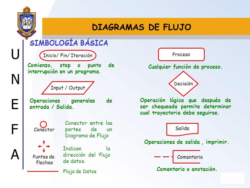 UNEFAUNEFA SIMBOLOGÍA BÁSICA DIAGRAMAS DE FLUJO Proceso Inicio/ Fin/ Iteración Input / Output Decisión Salida Conector Puntas de flechas Flujo de Dato