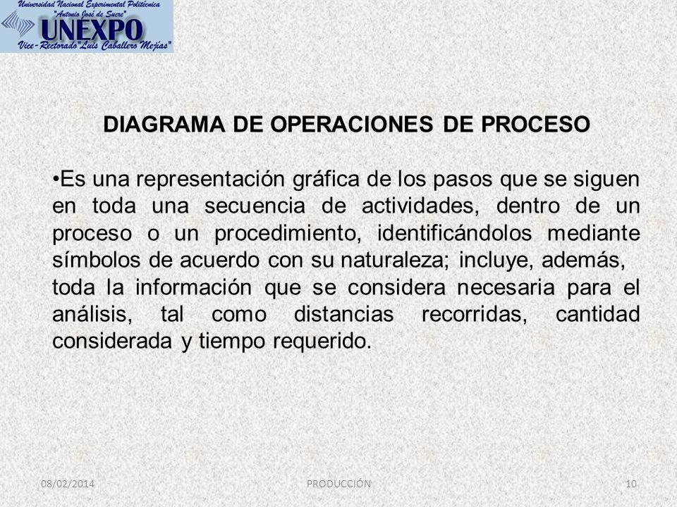 08/02/2014PRODUCCIÓN10 DIAGRAMA DE OPERACIONES DE PROCESO Es una representación gráfica de los pasos que se siguen en toda una secuencia de actividade