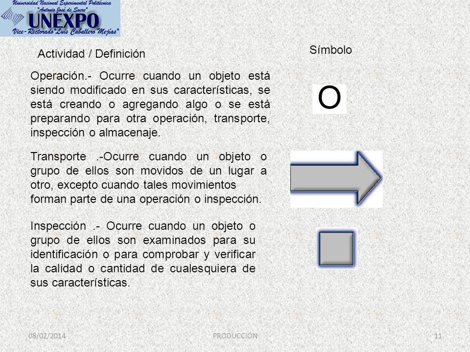 08/02/2014PRODUCCIÓN11 Operación.- Ocurre cuando un objeto está siendo modificado en sus características, se está creando o agregando algo o se está p