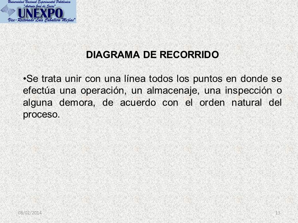 08/02/201413 DIAGRAMA DE RECORRIDO Se trata unir con una línea todos los puntos en donde se efectúa una operación, un almacenaje, una inspección o alg