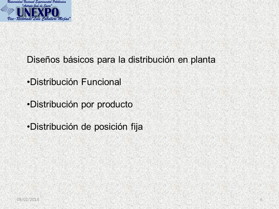 08/02/20146 Diseños básicos para la distribución en planta Distribución Funcional Distribución por producto Distribución de posición fija
