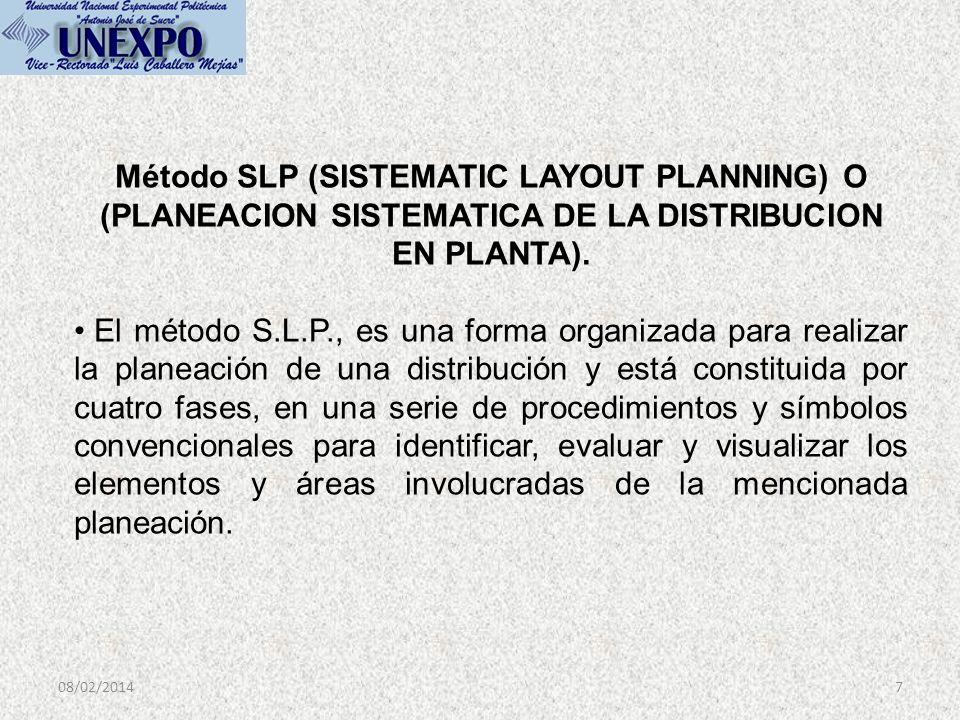 08/02/20147 Método SLP (SISTEMATIC LAYOUT PLANNING) O (PLANEACION SISTEMATICA DE LA DISTRIBUCION EN PLANTA). El método S.L.P., es una forma organizada