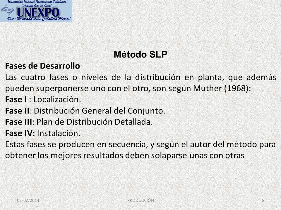 08/02/2014PRODUCCIÓN8 Método SLP Fases de Desarrollo Las cuatro fases o niveles de la distribución en planta, que además pueden superponerse uno con e
