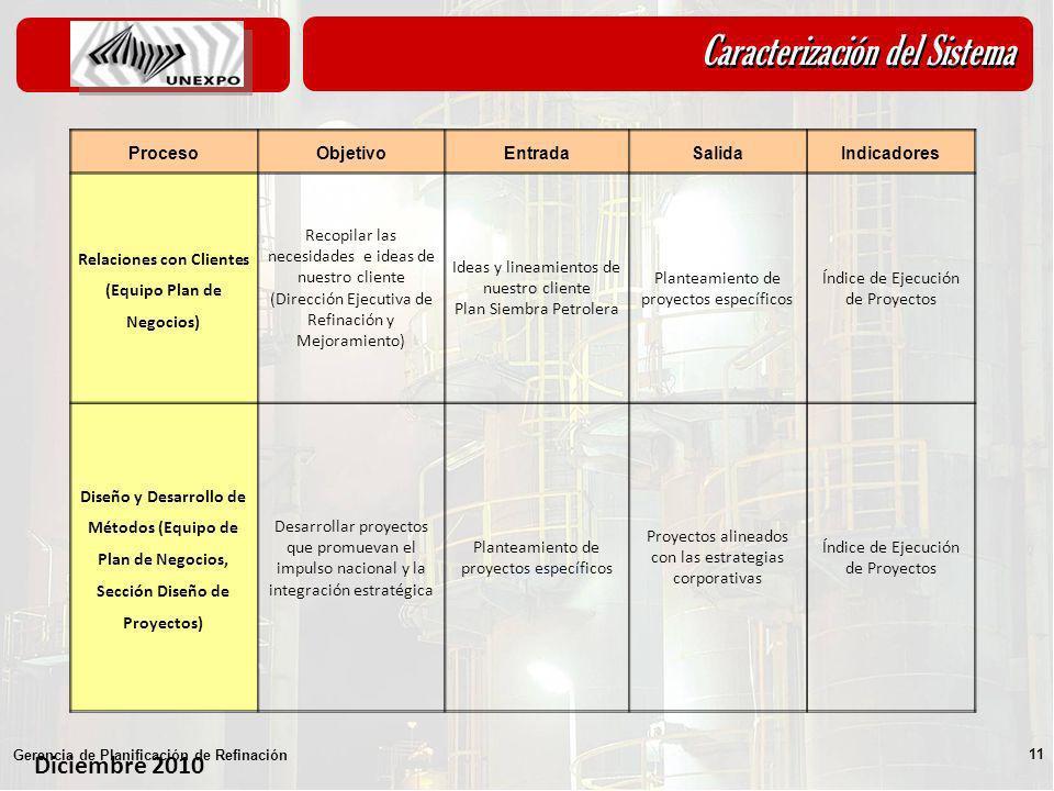 Diciembre 2010 Gerencia de Planificación de Refinación 11 Caracterización del Sistema ProcesoObjetivoEntradaSalidaIndicadores Relaciones con Clientes