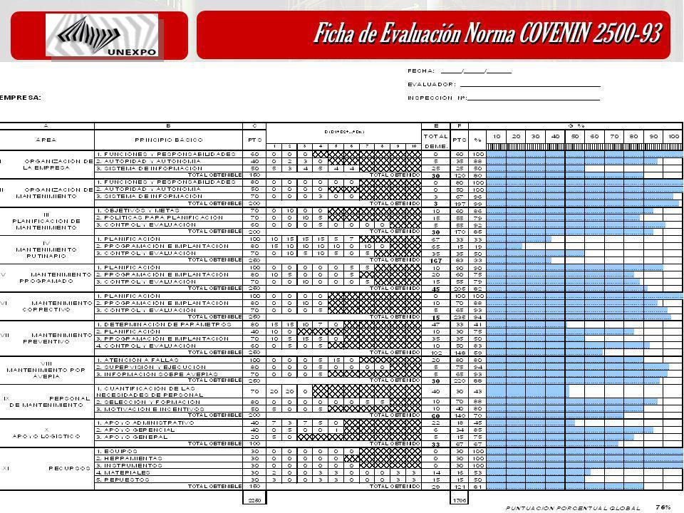 Diciembre 2010 Ficha de Evaluación Norma COVENIN 2500-93