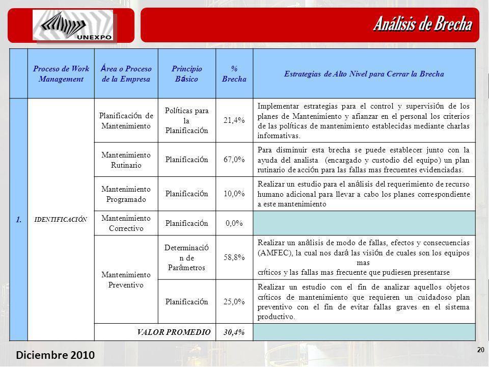 Diciembre 2010 20 Análisis de Brecha 5.1- An á lisis de Brechas Proceso de Work Management Á rea o Proceso de la Empresa Principio B á sico % Brecha E