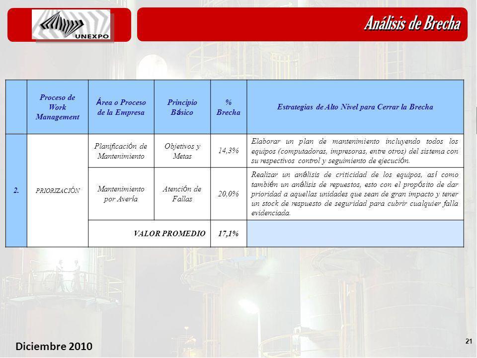 Diciembre 2010 21 Análisis de Brecha 5.1- An á lisis de Brechas Proceso de Work Management Á rea o Proceso de la Empresa Principio B á sico % Brecha E
