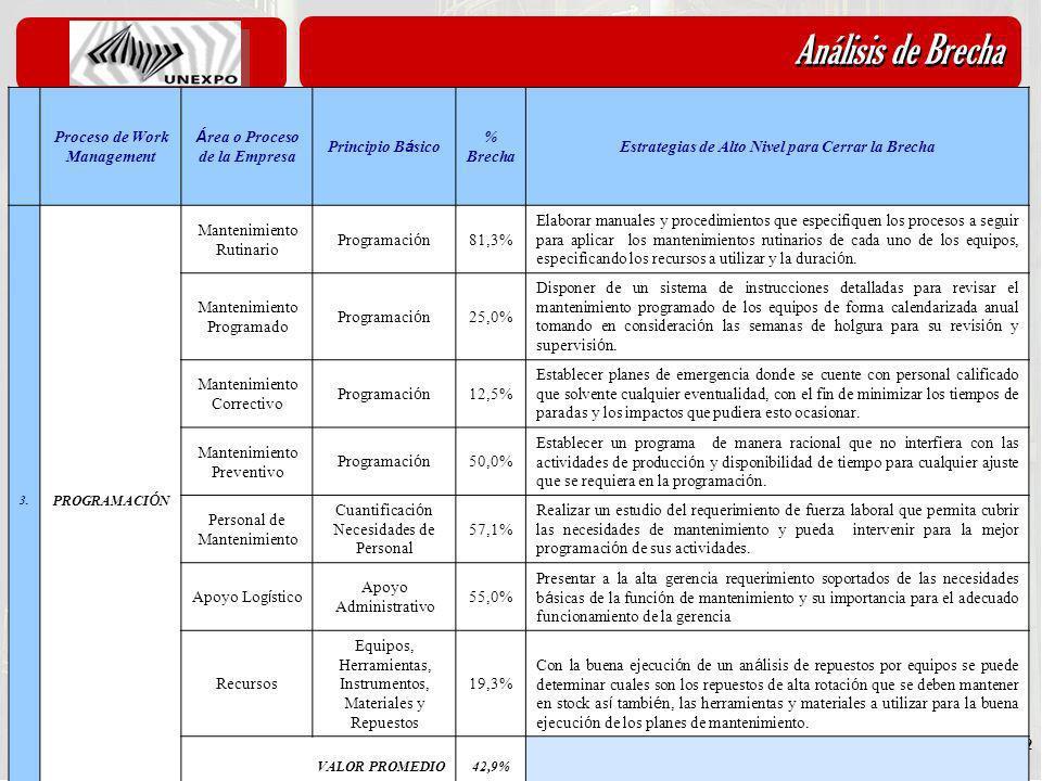 Diciembre 2010 22 Análisis de Brecha 5.1- An á lisis de Brechas Proceso de Work Management Á rea o Proceso de la Empresa Principio B á sico % Brecha E