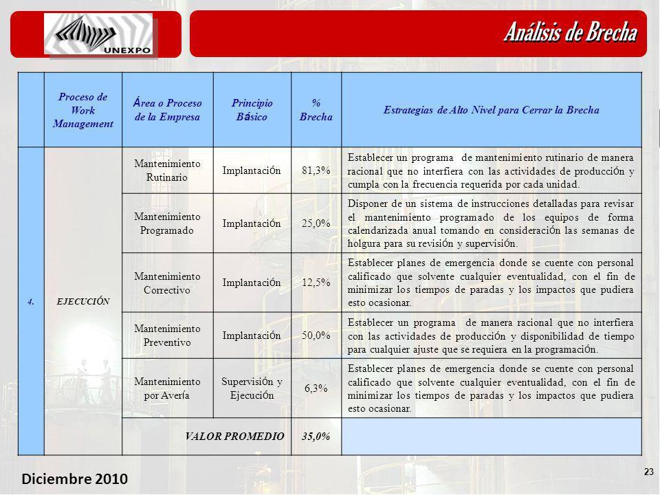 Diciembre 2010 23 Análisis de Brecha 5.1- An á lisis de Brechas Proceso de Work Management Á rea o Proceso de la Empresa Principio B á sico % Brecha E