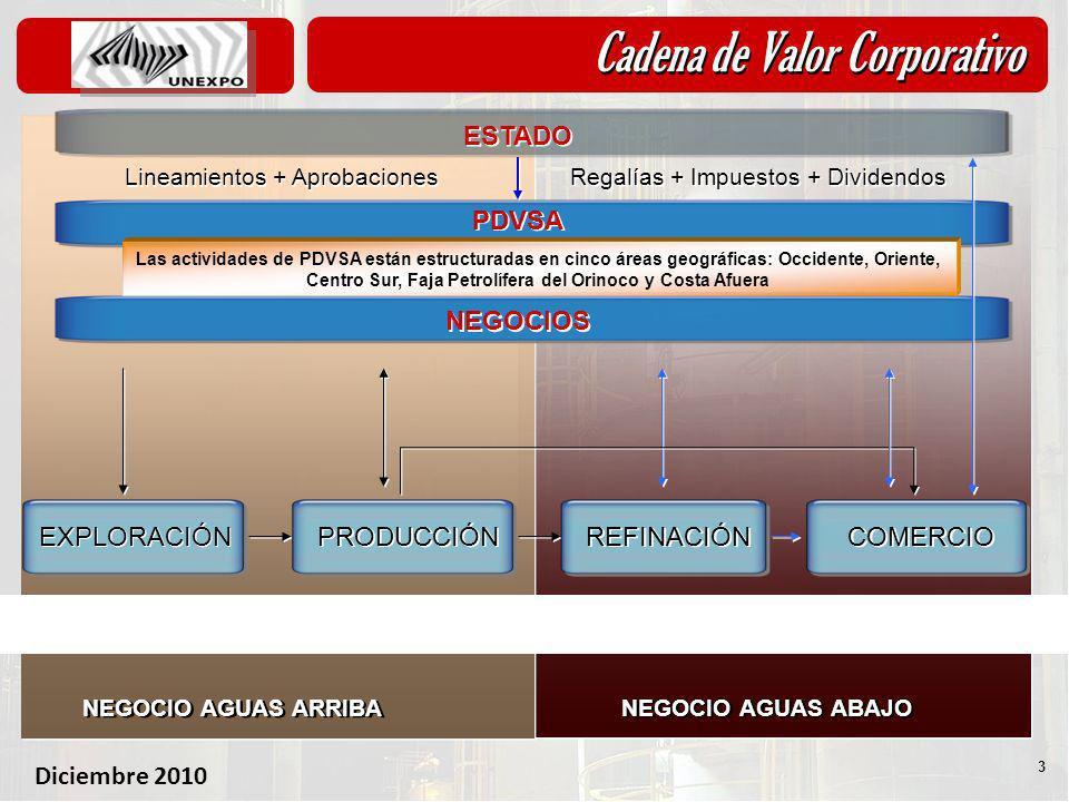 Diciembre 2010 3 NEGOCIO AGUAS ABAJO NEGOCIO AGUAS ARRIBA Cadena de Valor Corporativo NEGOCIOS EXPLORACIÓN PDVSA ESTADO Barriles descubiertos en subsu