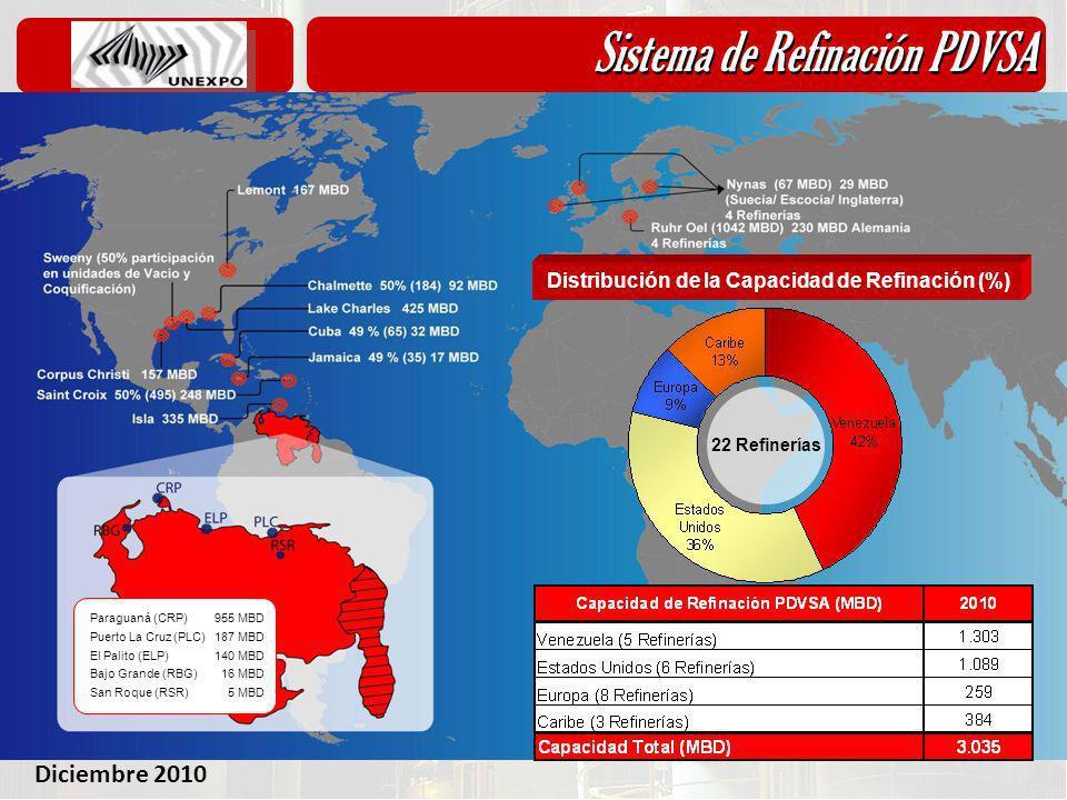Diciembre 2010 Sistema de Refinación PDVSA 22 Refinerías Distribución de la Capacidad de Refinación (%) Paraguaná (CRP) Puerto La Cruz (PLC) El Palito