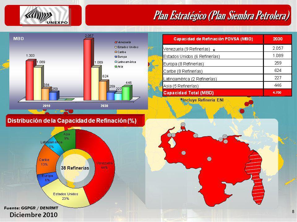 Diciembre 2010 8 Plan Estratégico (Plan Siembra Petrolera) Distribución de la Capacidad de Refinación (%) 38 Refinerías Fuente: GGPGR / DENRMT * Inclu