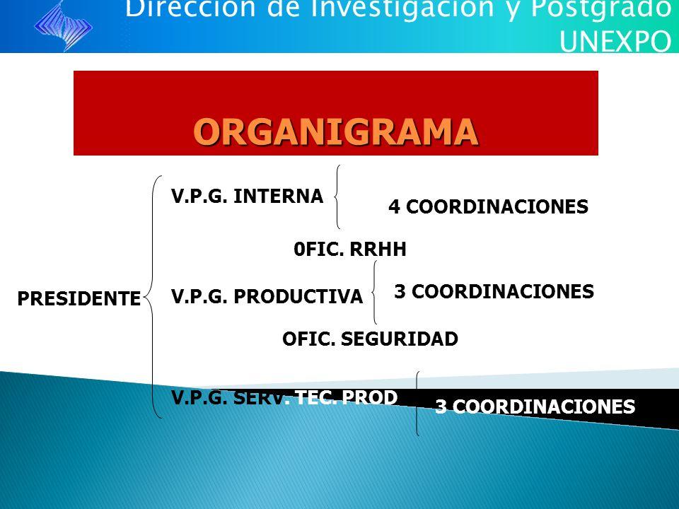 Dirección de Investigación y Postgrado UNEXPO ORGANIGRAMA PRESIDENTE V.P.G. PRODUCTIVA 4 COORDINACIONES 3 COORDINACIONES V.P.G. INTERNA V.P.G. SERV. T