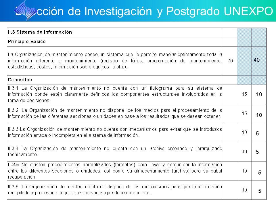 Dirección de Investigación y Postgrado UNEXPO 10 40 10 5 5 5 5