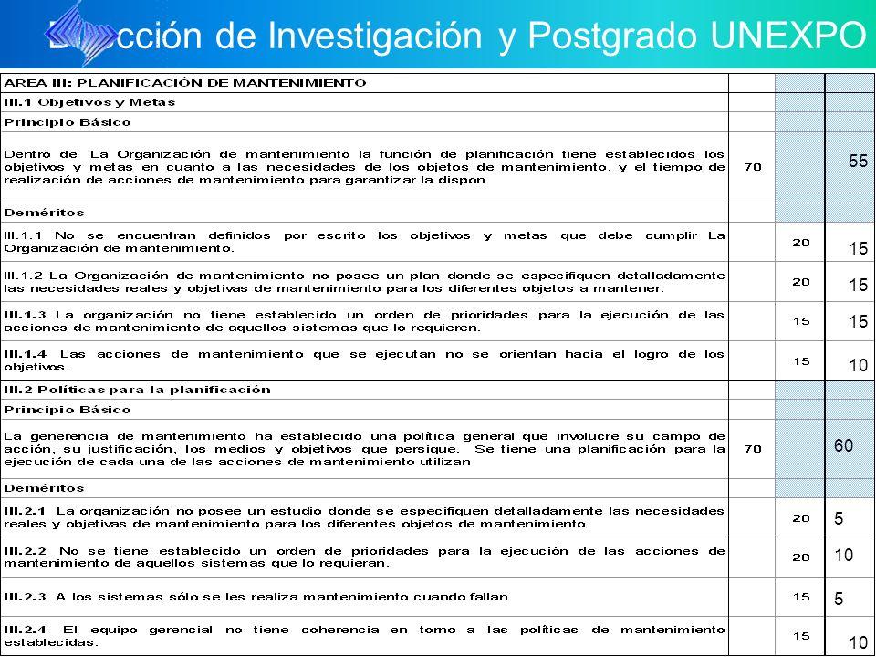 Dirección de Investigación y Postgrado UNEXPO 15 55 5 10 5 60