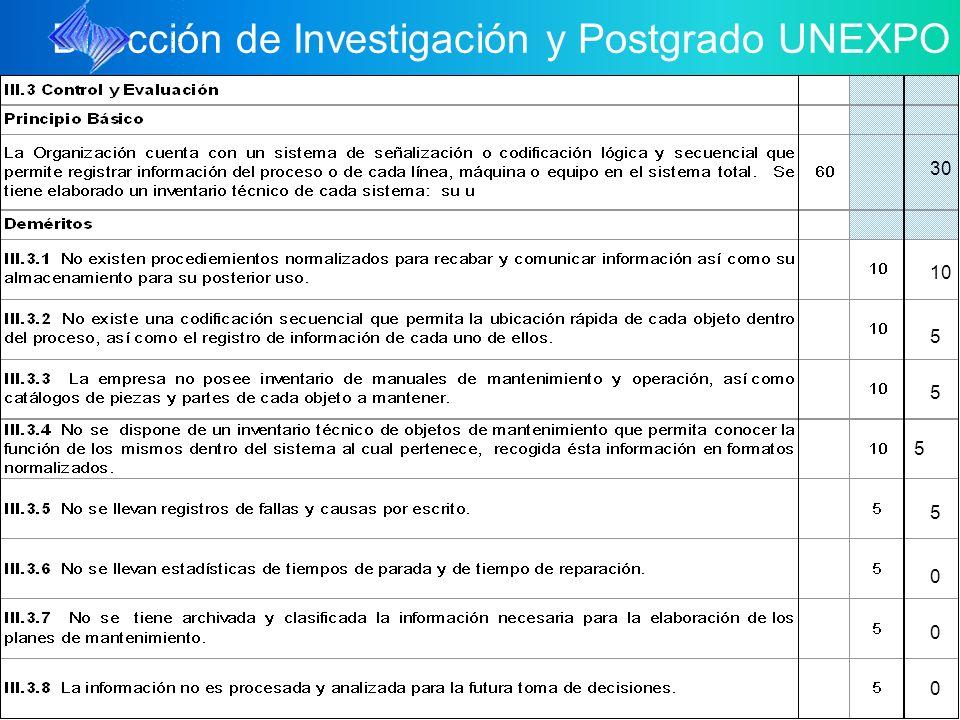 Dirección de Investigación y Postgrado UNEXPO 5 5 0 0 0 10 5 30 5